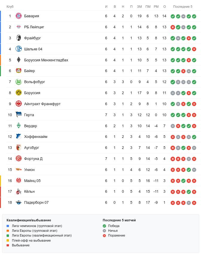 Турнирная таблица Бундеслиги перед субботними матчами 7-го тура