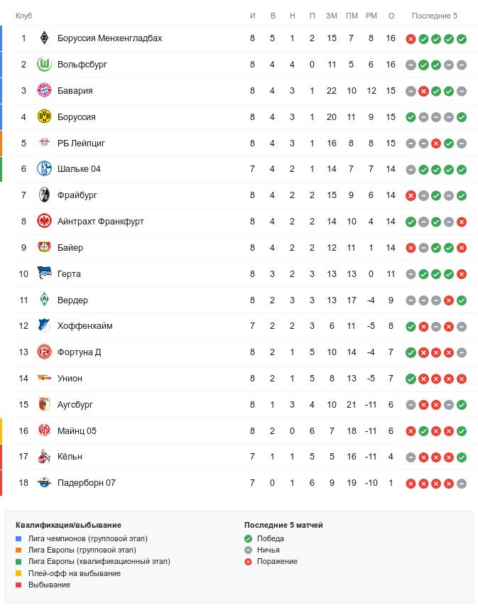 Турнирная таблица Бундеслиги перед воскресными матчами 8-го тура