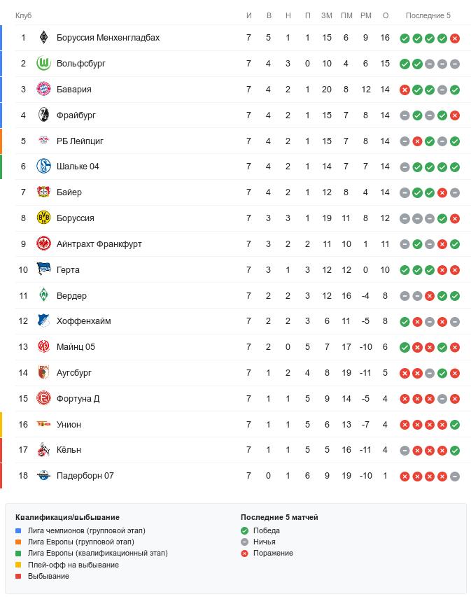 Турнирная таблица Бундеслиги перед 8-м туром