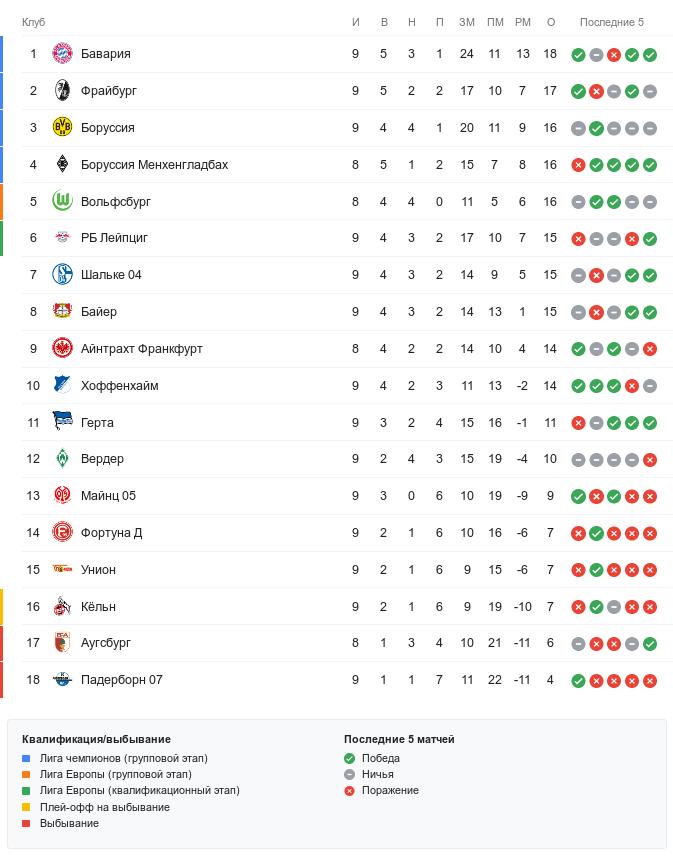 Турнирная таблица Бундеслиги перед воскресными матчами 9-го тура