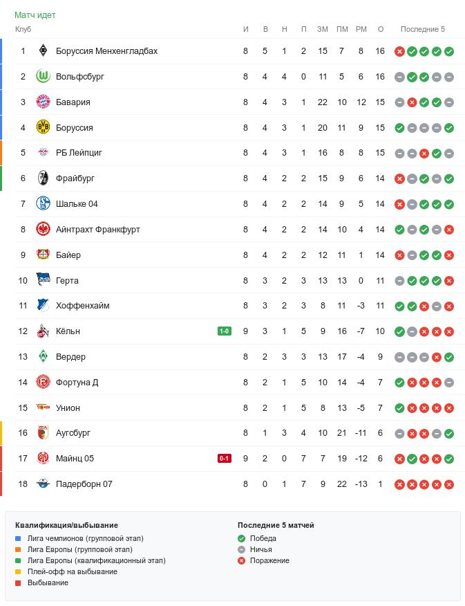 Турнирная таблица Бундеслиги перед 9-м туром
