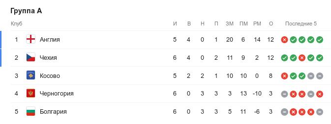 Турнирная таблица группы A квалификации Евро-2020 перед 8-м туром