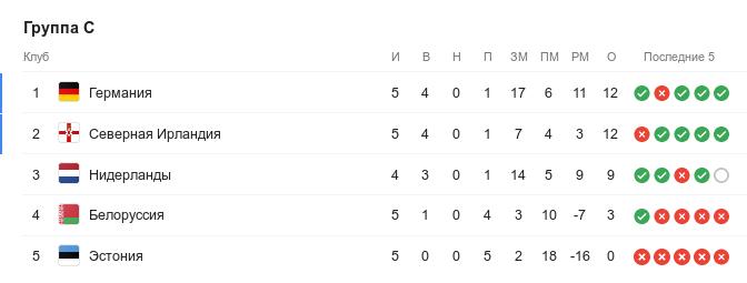 Турнирная таблица группы C квалификации Евро-2020 перед 7-м туром