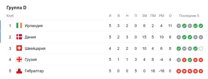 Турнирная таблица группы D квалификации Евро-2020 перед 7-м туром