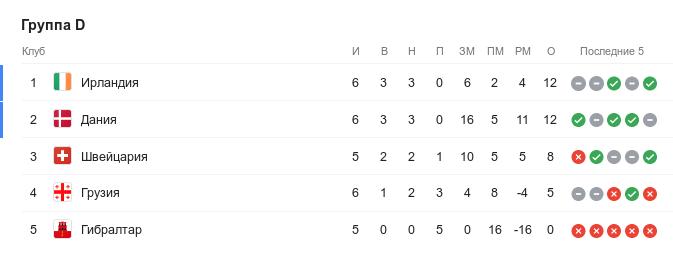 Турнирная таблица группы D квалификации Евро-2020 перед 8-м туром