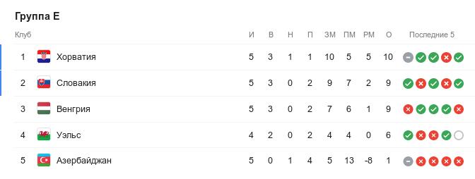 Турнирная таблица группы E квалификации Евро-2020 перед 7-м туром