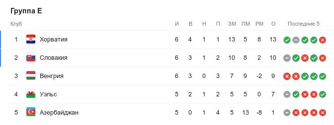 Турнирная таблица группы E квалификации Евро-2020 перед 8-м туром