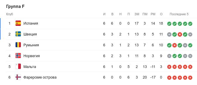 Турнирная таблица группы F квалификации Евро-2020 перед 7-м туром