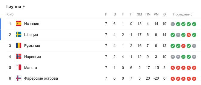 Турнирная таблица группы F квалификации Евро-2020 перед 8-м туром
