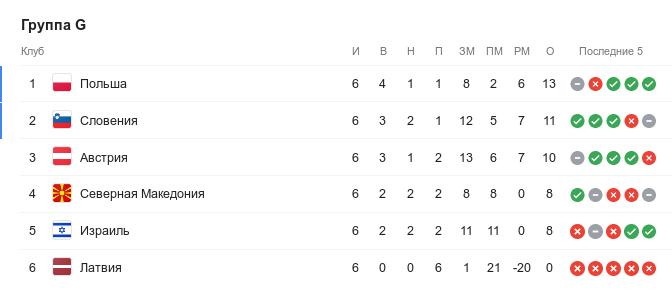 Турнирная таблица группы G квалификации Евро-2020 перед 7-м туром