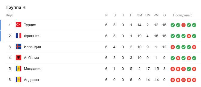 Турнирная таблица группы H квалификации Евро-2020 перед 7-м туром