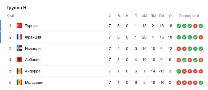 Турнирная таблица группы H квалификации Евро-2020 перед 8-м туром