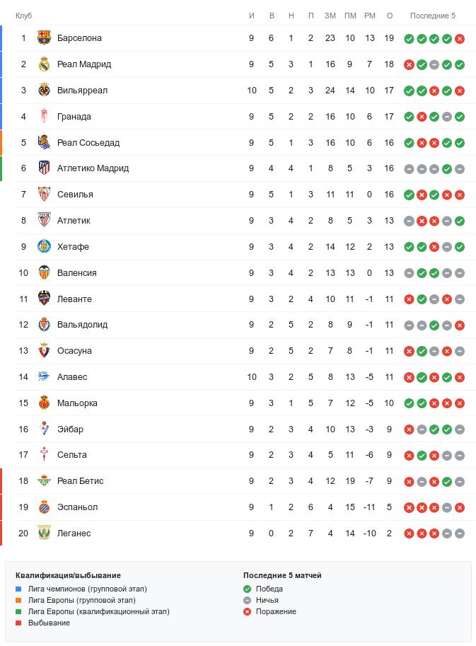 Турнирная таблица Ла Лиги перед субботними матчами 10-го тура
