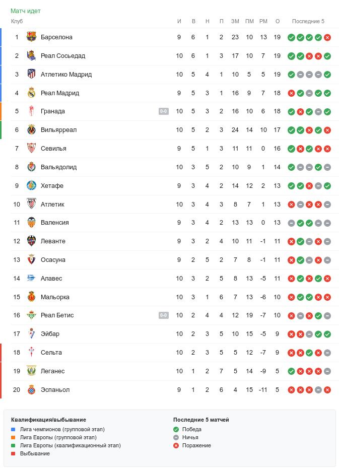 Турнирная таблица Ла Лиги во время воскресных матчей 10-го тура