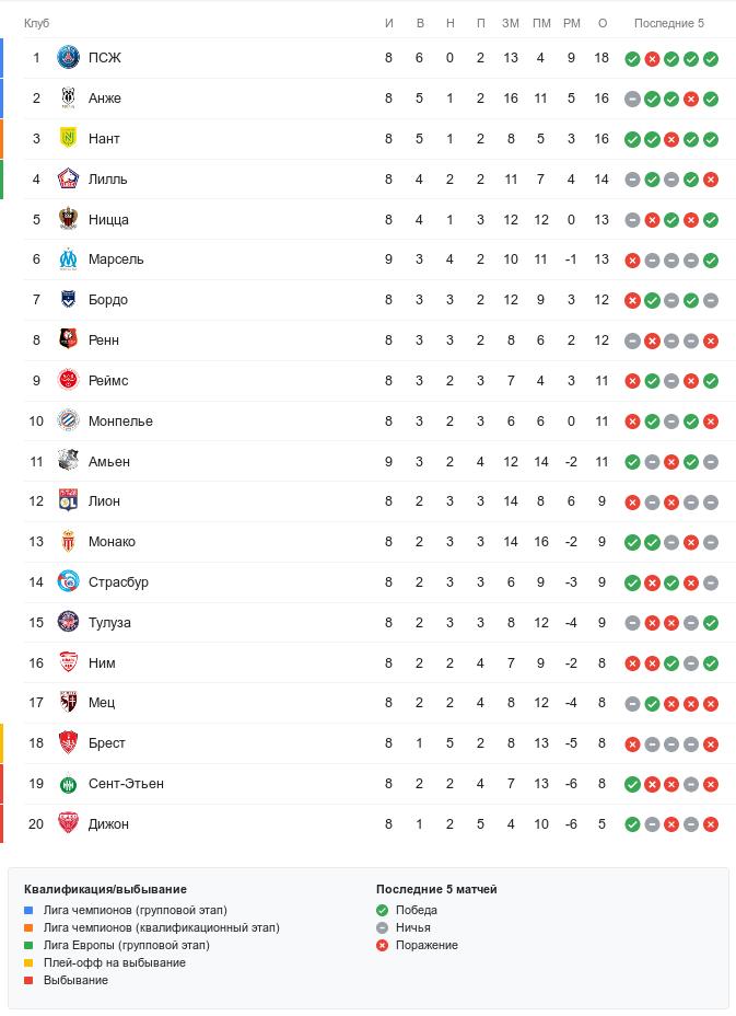 Турнирная таблица Лиги 1 перед субботними матчами 9-го тура