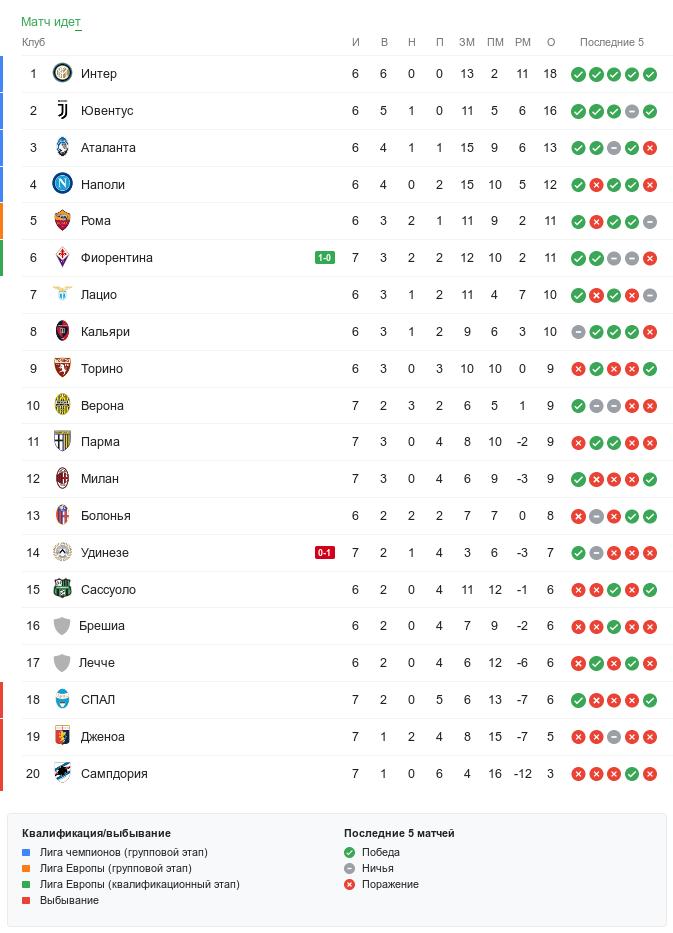 Турнирная таблица Серии А во время воскресных матчей 7-го тура