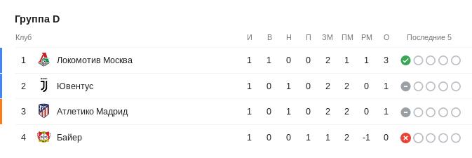 Турнирная таблица группы D Лиги чемпионов перед 2-м туром