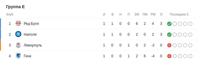 Турнирная таблица группы E Лиги чемпионов перед 2-м туром