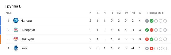 Турнирная таблица группы E в Лиге чемпионов перед 3-м туром