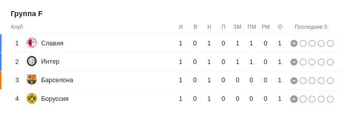 Турнирная таблица группы F Лиги чемпионов перед 2-м туром