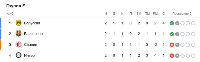 Турнирная таблица группы F в Лиге чемпионов перед 3-м туром