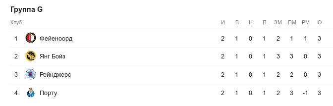Турнирная таблица группы G в Лиге Европы перед 3-м туром