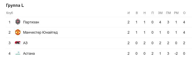 Турнирная таблица группы L в Лиге Европы перед 3-м туром