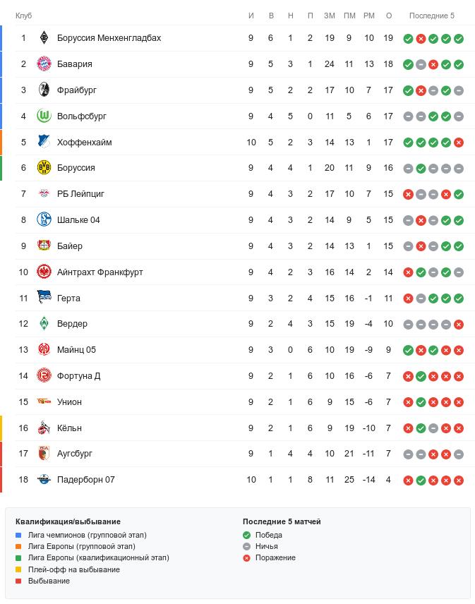 Турнирная таблица Бундеслиги перед субботними матчами 10-го тура