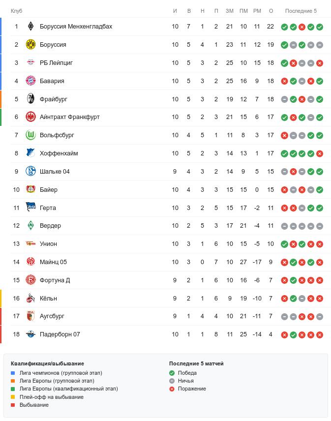 Турнирная таблица Бундеслиги перед воскресными матчами 10-го тура