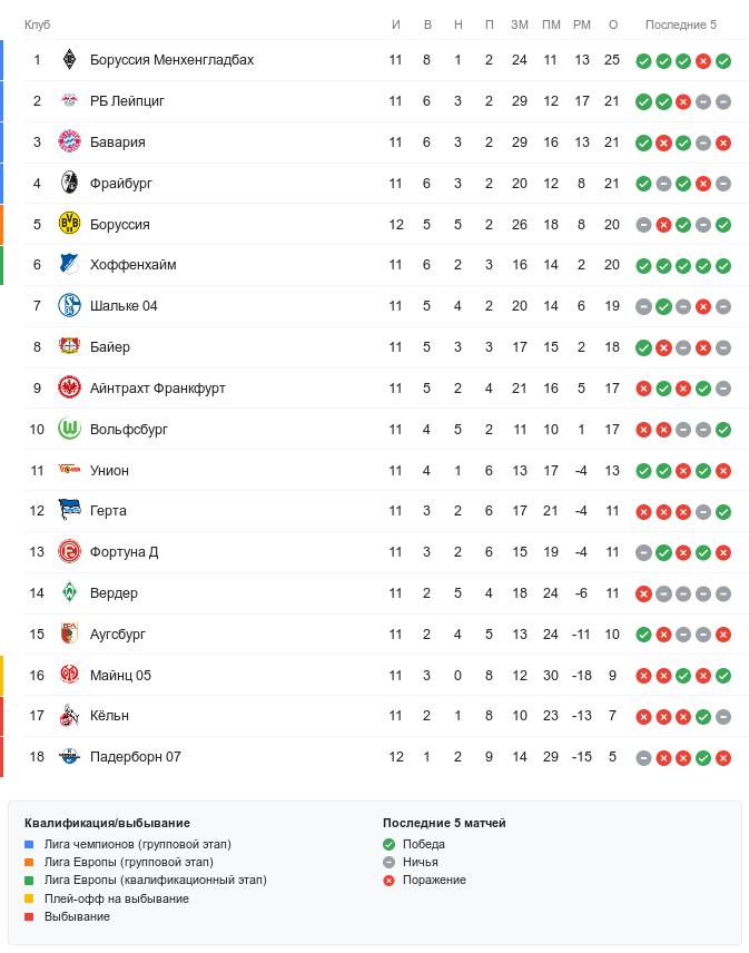 Турнирная таблица Бундеслиги перед субботними матчами 12-го тура