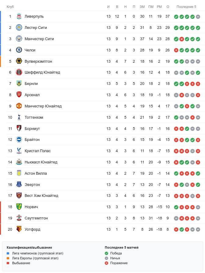 Манчестер юнайтед и реал мадрид турнирная таблица