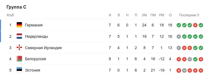 Турнирная таблица группы C квалификации Евро-2020 перед 10-м туром