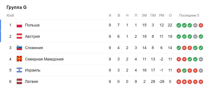 Турнирная таблица группы G квалификации Евро-2020 перед 10-м туром