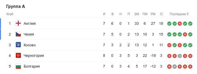 Турнирная таблица группы A квалификации Евро-2020 перед 9-м туром