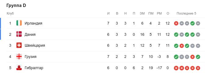 Турнирная таблица группы D квалификации Евро-2020 перед 9-м туром
