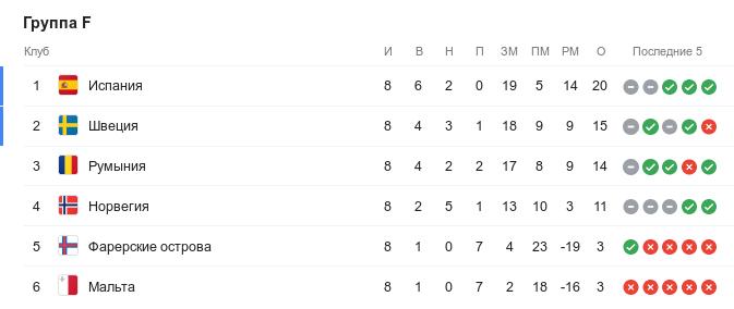 Турнирная таблица группы F квалификации Евро-2020 перед 9-м туром