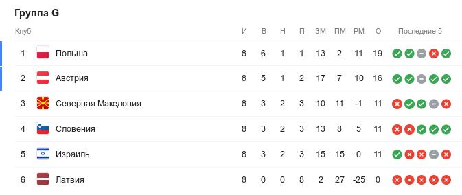 Турнирная таблица группы G квалификации Евро-2020 перед 9-м туром