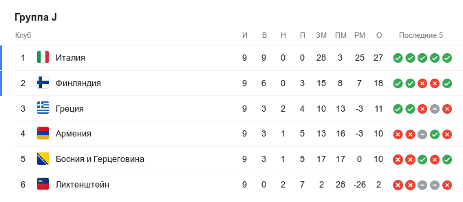 Турнирная таблица группы J квалификации Евро-2020 перед 10-м туром