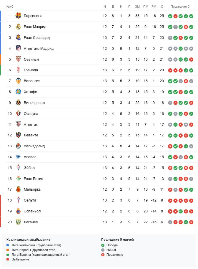 Турнирная таблица Ла Лиги перед воскресными матчами 13-го тура