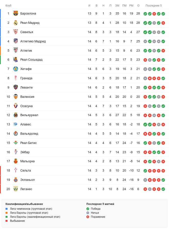 Турнирная таблица Ла Лиги перед 15-м туром