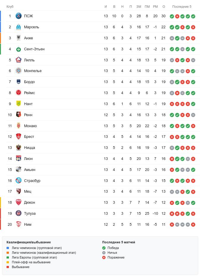 Турнирная таблица Лиги 1 перед 14-м туром