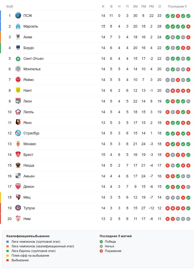 Турнирная таблица Лиги 1 перед субботними матчами 15-го тура