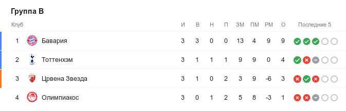 Турнирная таблица группы B в Лиге чемпионов перед 4-м туром