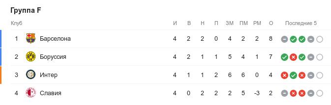 Турнирная таблица группы F Лиги чемпионов перед началом 5-м туром