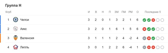 Турнирная таблица группы H в Лиге чемпионов перед 4-м туром