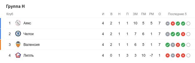 Турнирная таблица группы H Лиге чемпионов перед началом 5-м туром