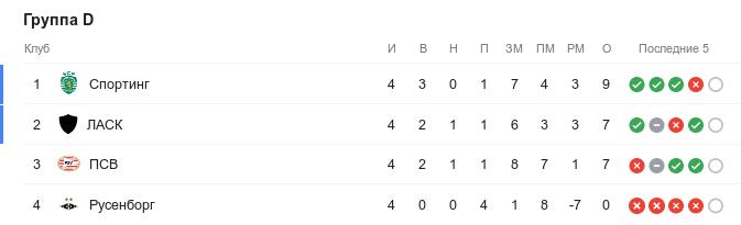 Турнирная таблица группы D Лиги Европы перед 5-м туром