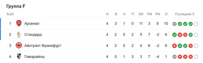 Турнирная таблица группы F Лиги Европы перед 5-м туром