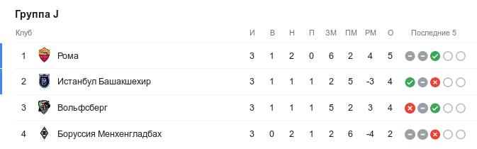Турнирная таблица группы J в Лиге чемпионов перед 4-м туром
