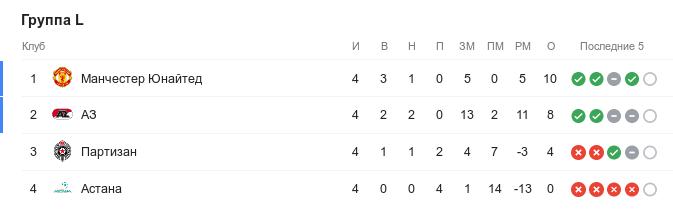 Турнирная таблица группы L Лиги Европы перед 5-м туром